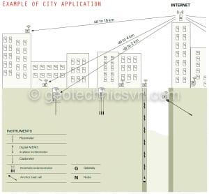 Mô hình hệ thống quan trắc tự động-từ xa bằng mạng không dây trong thành phố