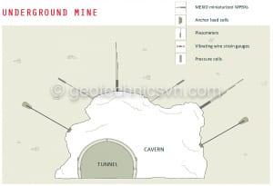 Thiết bị quan trắc mỏ khai thác ngầm